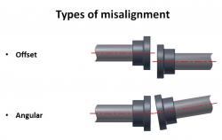 types of shaft misalignment